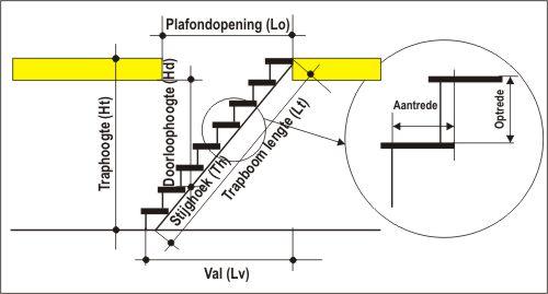 Bereken parameters van een trap volgens plafondopening en for Traphoogte berekenen