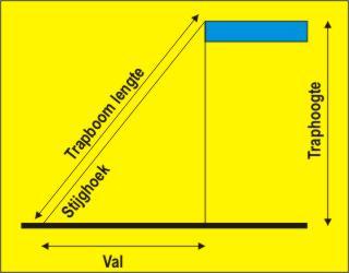 steilheid trap berekenen volgens val en traphoogte